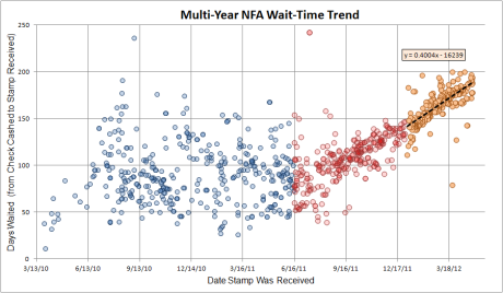 NFA Wait Time Trend as of May 2012